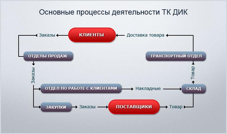 """"""",""""dik18.ru"""